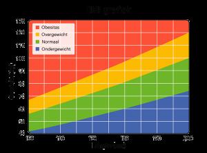 BMI-grafiek-1